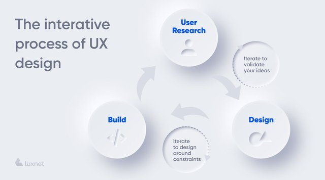 the interative process of UX design: User research, Design and Build